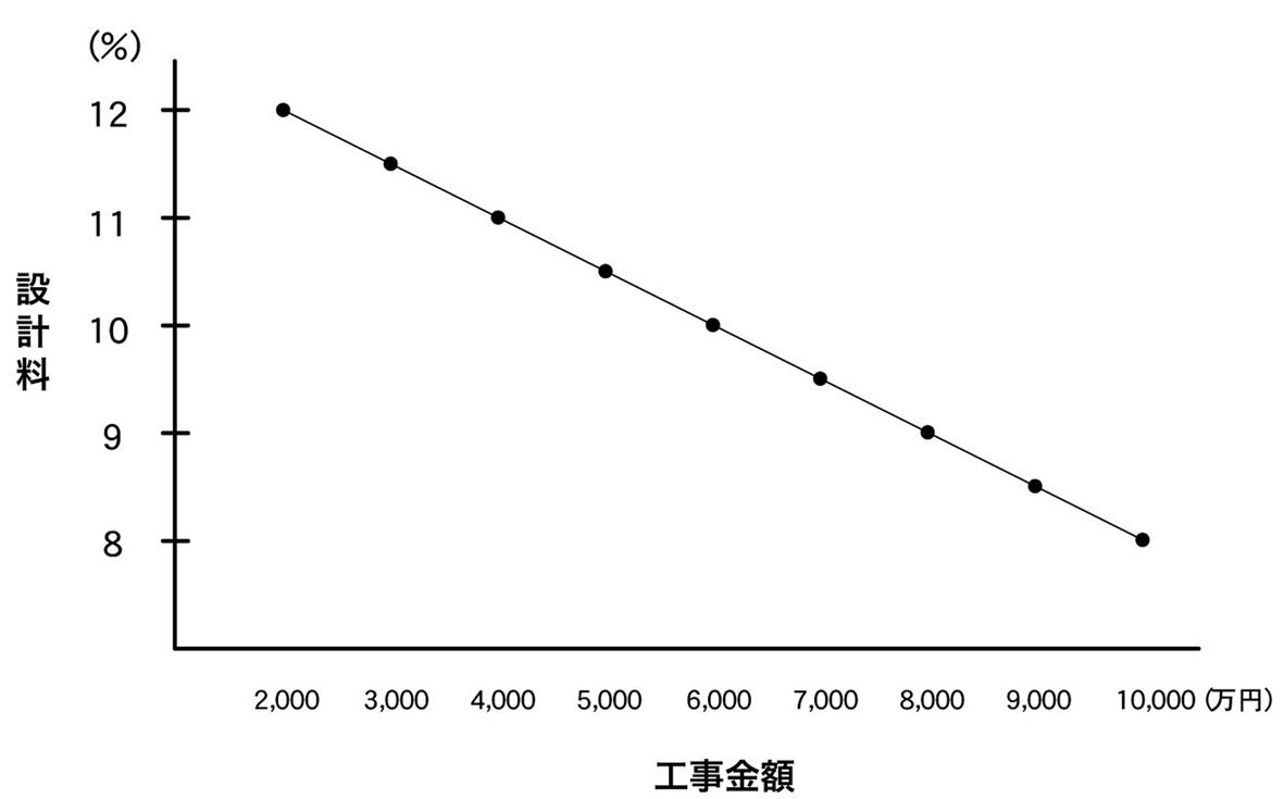 graph-fee